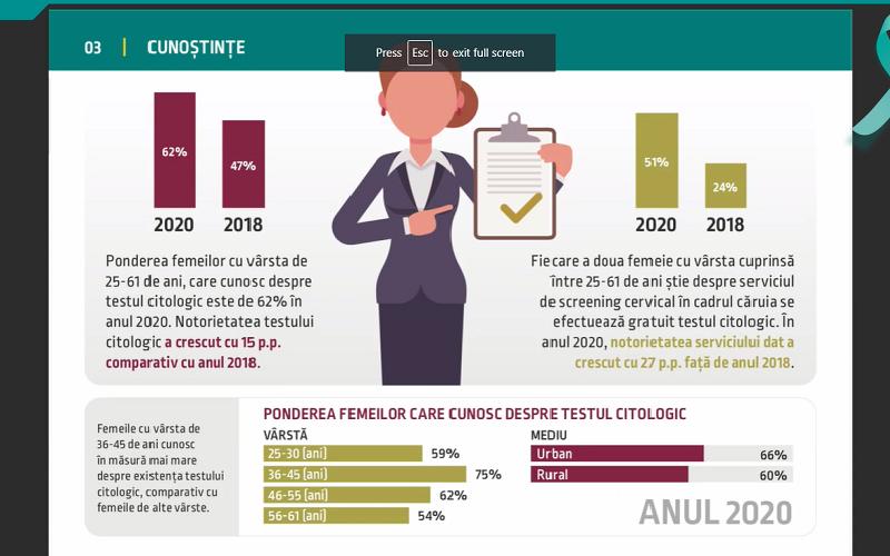 63 la sută dintre femei au efectuat un test citologic în ultimii 2 ani, cu 27 la sută mai multe decât în 2018. Ce le împiedică să-l facă